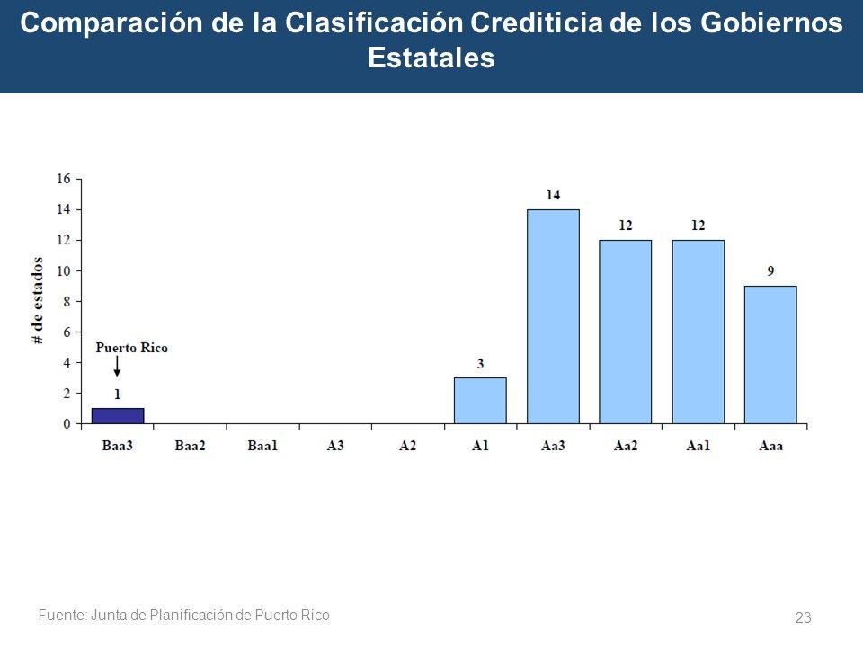 Comparación de la Clasificación Crediticia de los Gobiernos Estatales