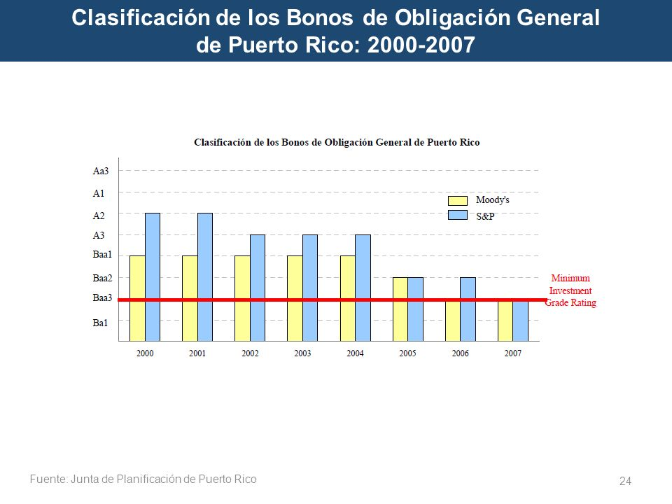Clasificación de los Bonos de Obligación General