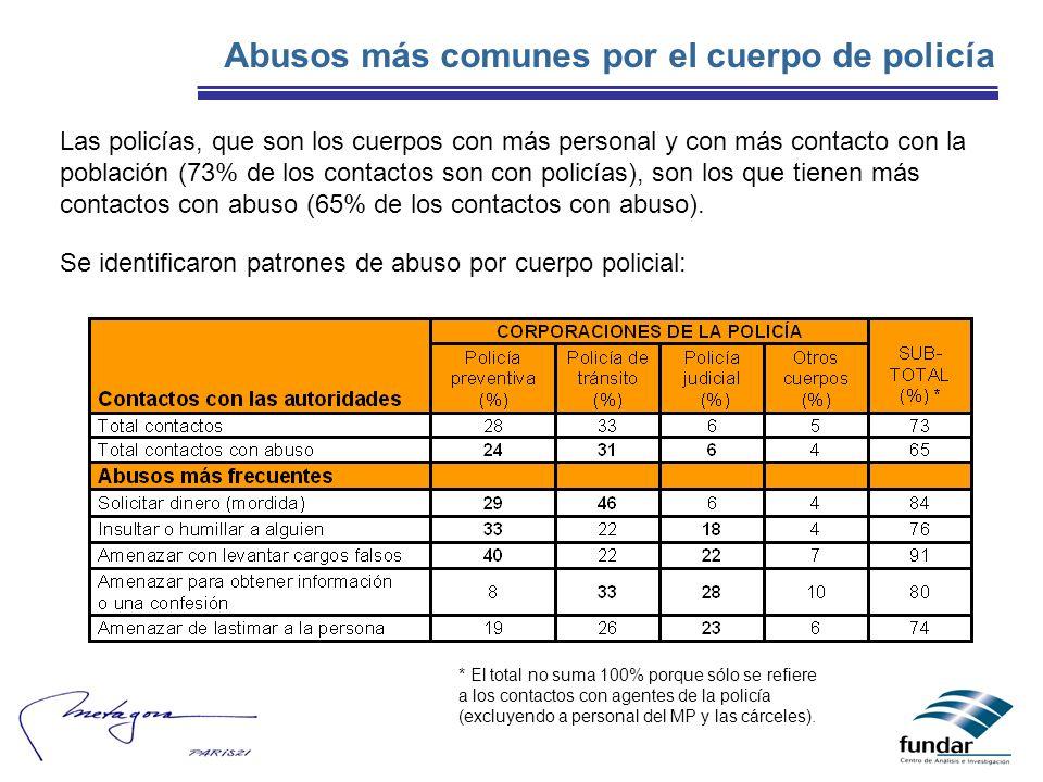 Abusos más comunes por el cuerpo de policía