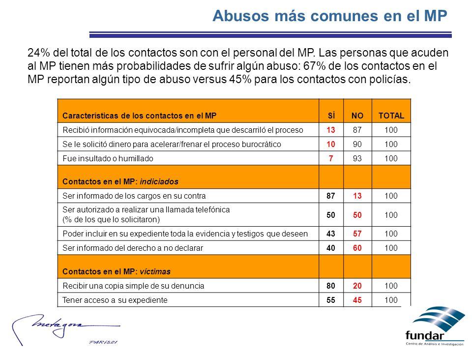 Abusos más comunes en el MP