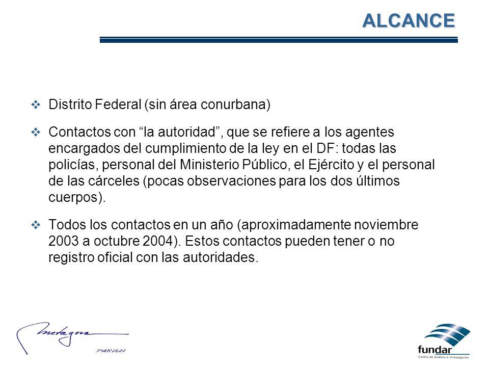 ALCANCE Distrito Federal (sin área conurbana)