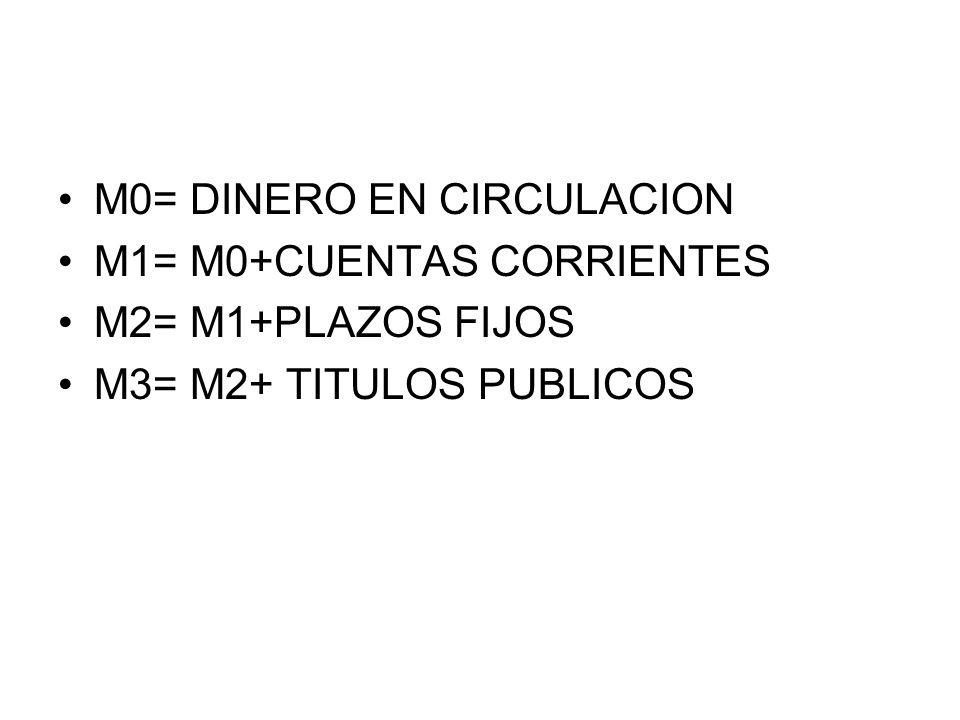 M0= DINERO EN CIRCULACION