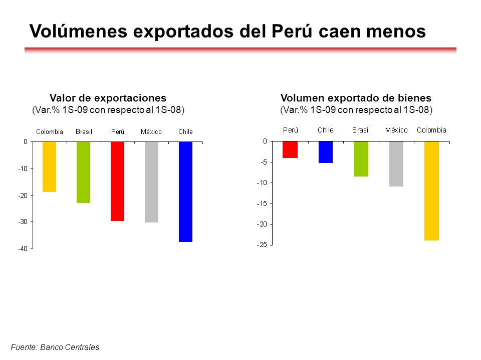 Valor de exportaciones Volumen exportado de bienes