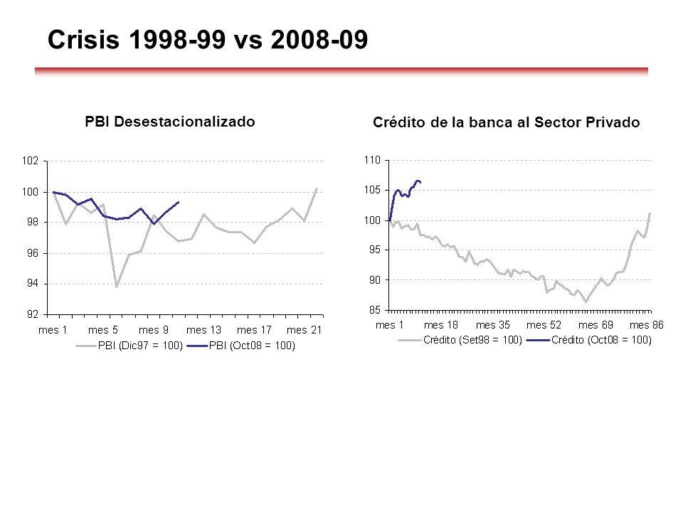 Crisis 1998-99 vs 2008-09 PBI Desestacionalizado