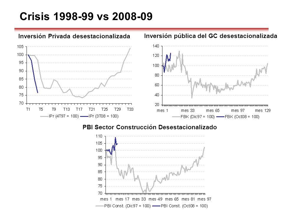 Crisis 1998-99 vs 2008-09 Inversión Privada desestacionalizada