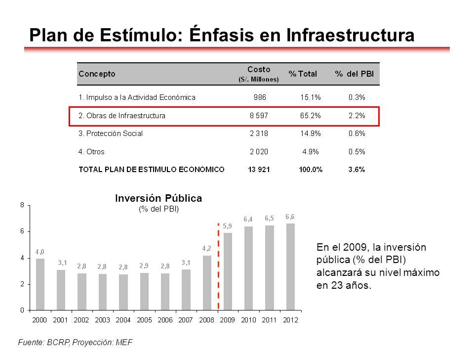 Plan de Estímulo: Énfasis en Infraestructura