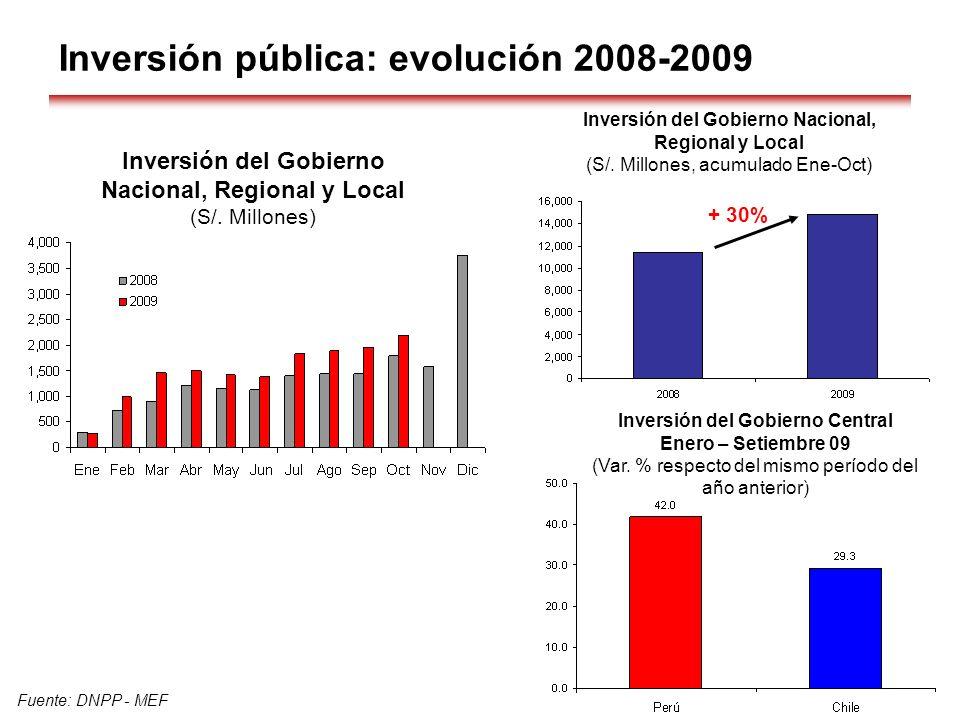 Inversión pública: evolución 2008-2009