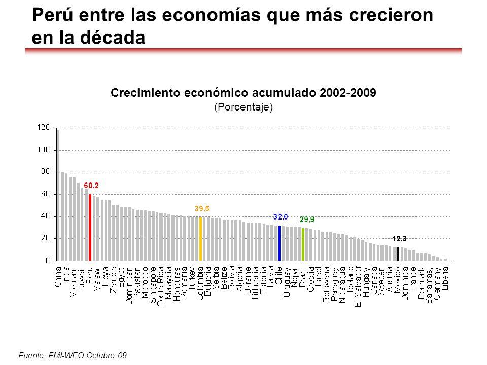 Perú entre las economías que más crecieron en la década