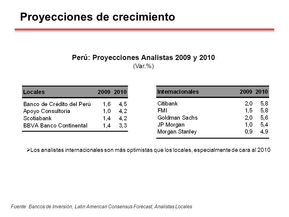 Perú: Proyecciones Analistas 2009 y 2010