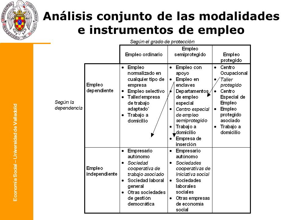 Análisis conjunto de las modalidades e instrumentos de empleo