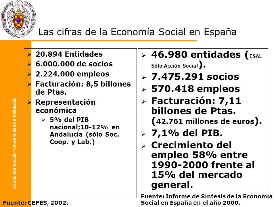 Las cifras de la Economía Social en España