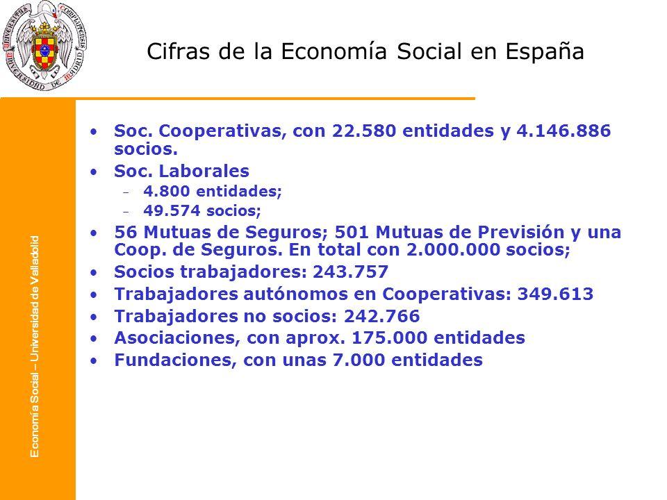 Cifras de la Economía Social en España