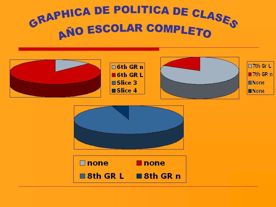 GRAPHICA DE POLITICA DE CLASES