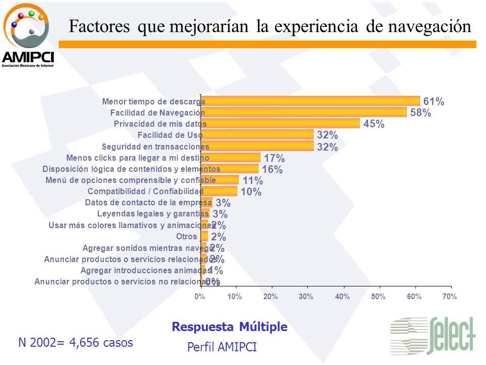 Factores que mejorarían la experiencia de navegación