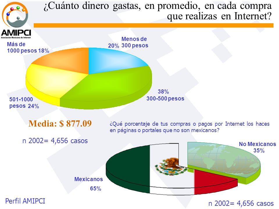 ¿Cuánto dinero gastas, en promedio, en cada compra que realizas en Internet