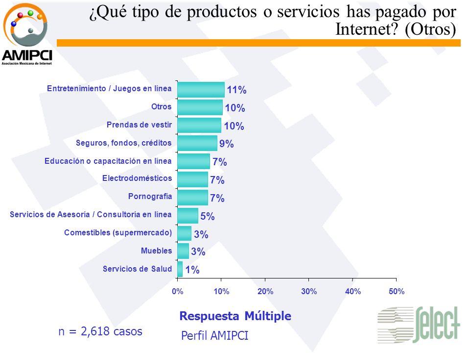 ¿Qué tipo de productos o servicios has pagado por Internet (Otros)