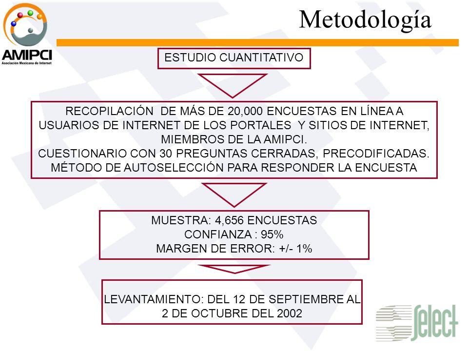 Metodología ESTUDIO CUANTITATIVO