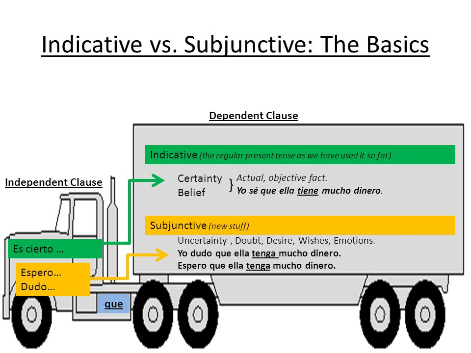 Indicative vs. Subjunctive: The Basics