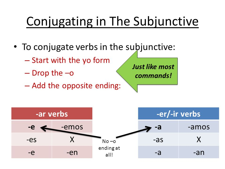 Conjugating in The Subjunctive