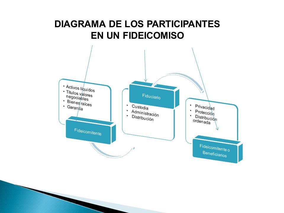 DIAGRAMA DE LOS PARTICIPANTES EN UN FIDEICOMISO