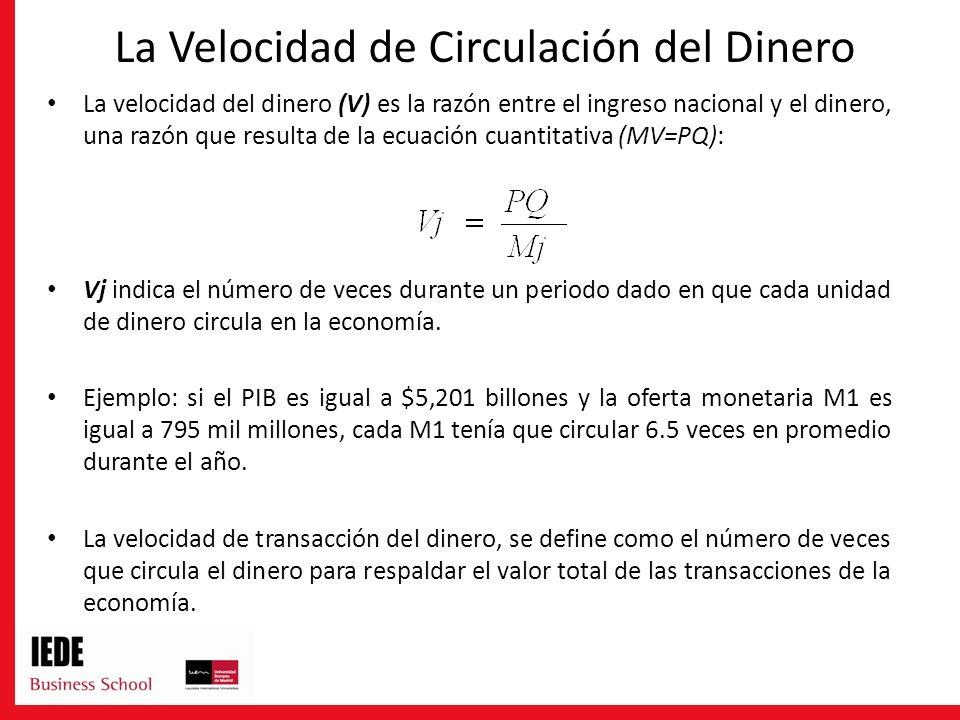 La Velocidad de Circulación del Dinero