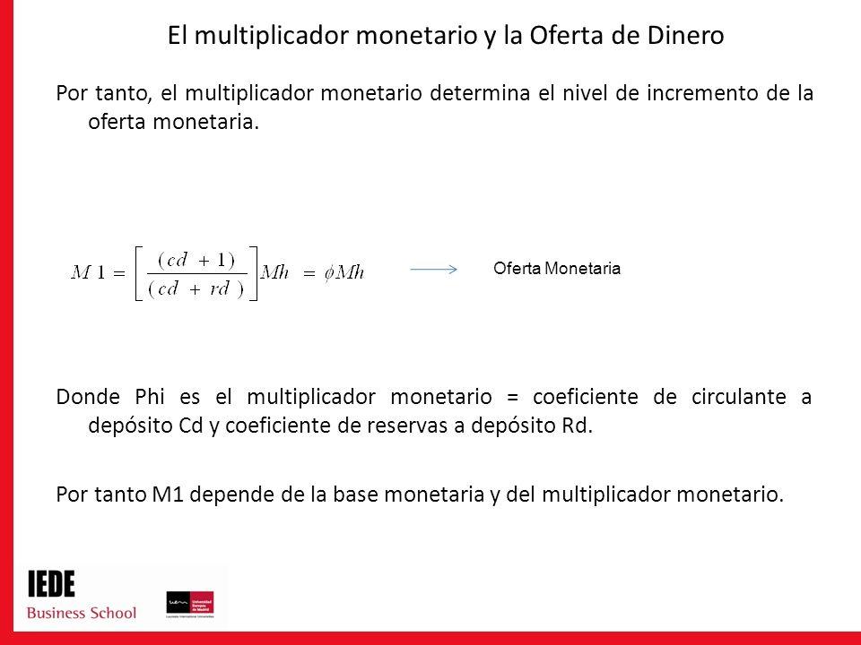El multiplicador monetario y la Oferta de Dinero