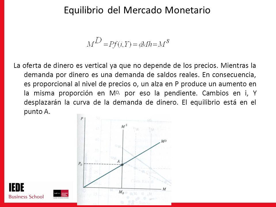 Equilibrio del Mercado Monetario