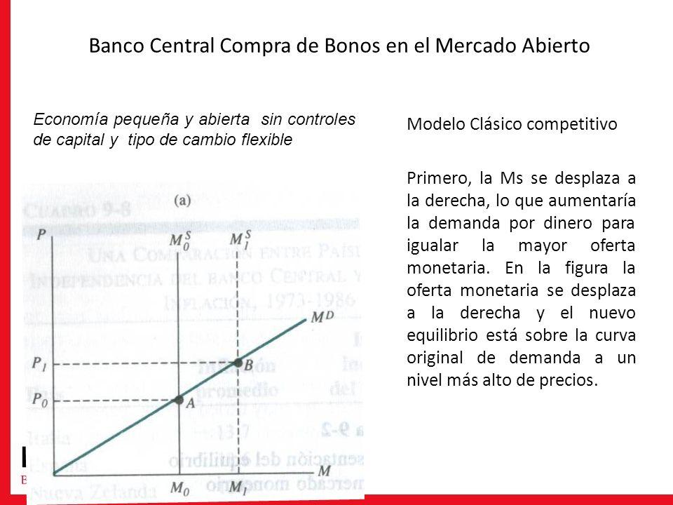 Banco Central Compra de Bonos en el Mercado Abierto