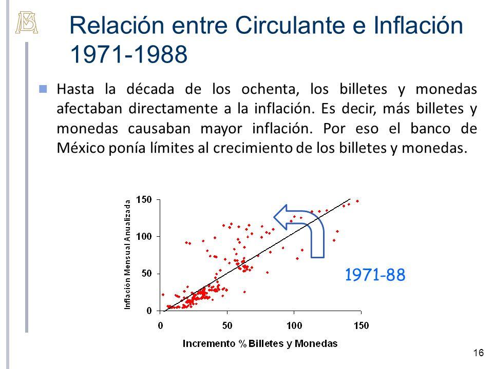 Relación entre Circulante e Inflación 1971-1988
