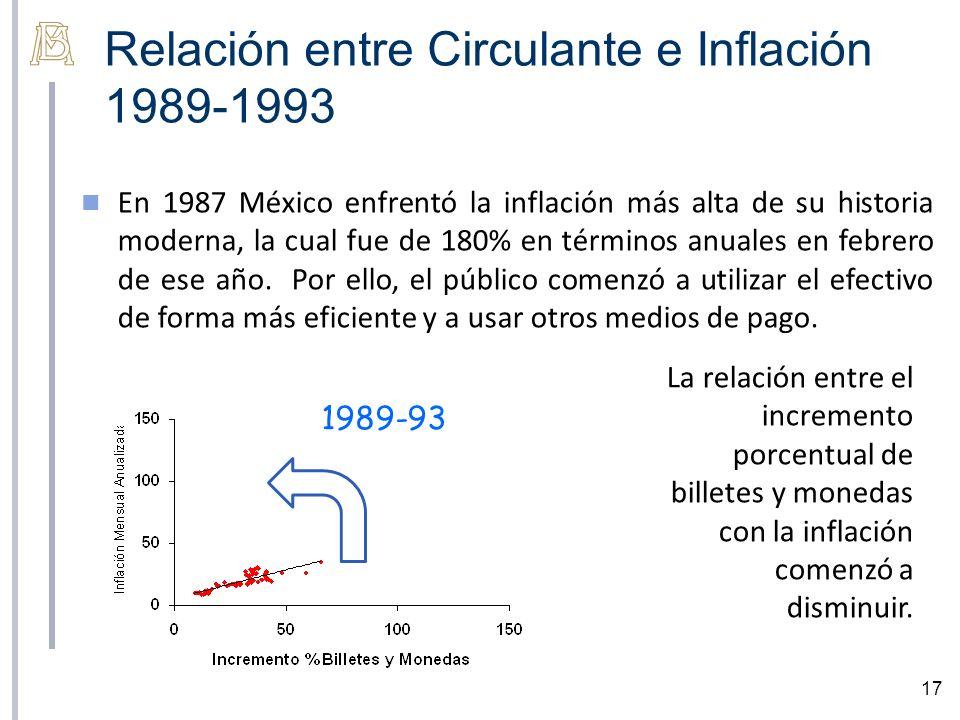 Relación entre Circulante e Inflación 1989-1993