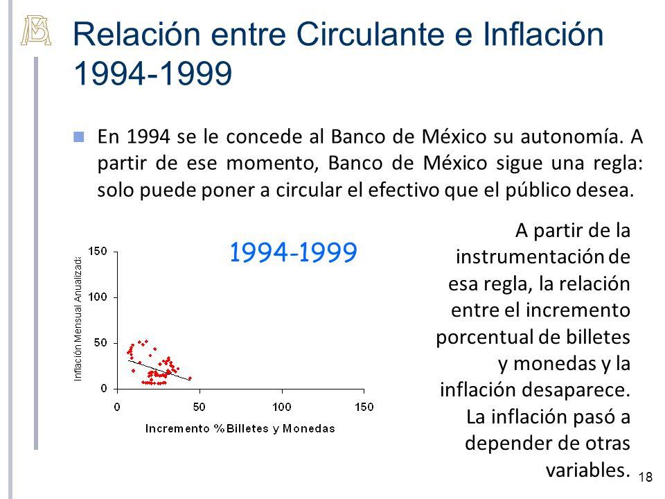 Relación entre Circulante e Inflación 1994-1999