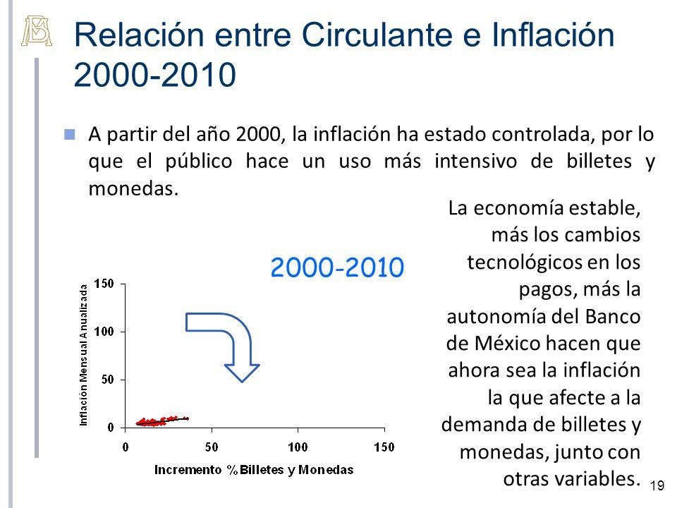 Relación entre Circulante e Inflación 2000-2010