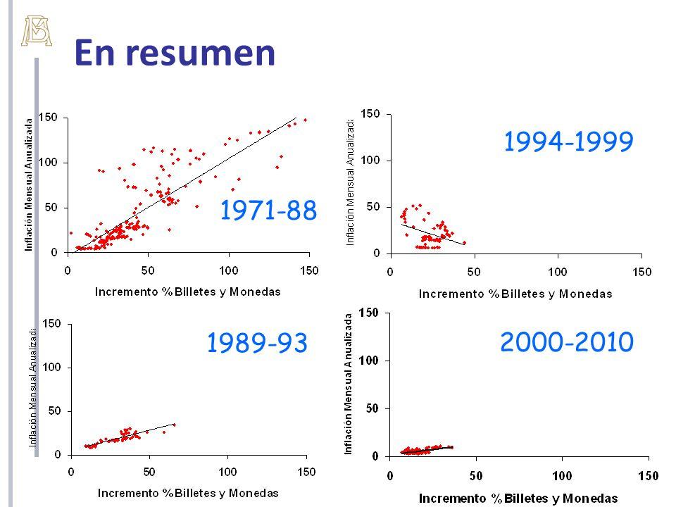 En resumen 1994-1999 1971-88 1989-93 2000-2010