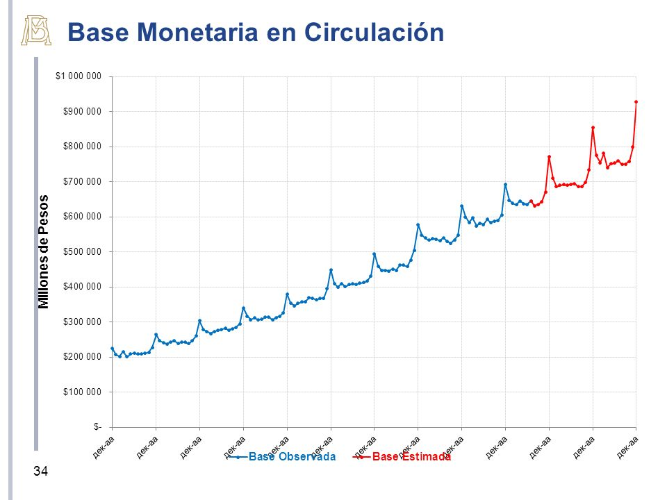 Base Monetaria en Circulación