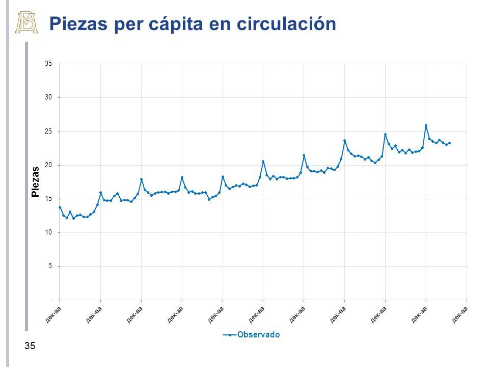 Piezas per cápita en circulación