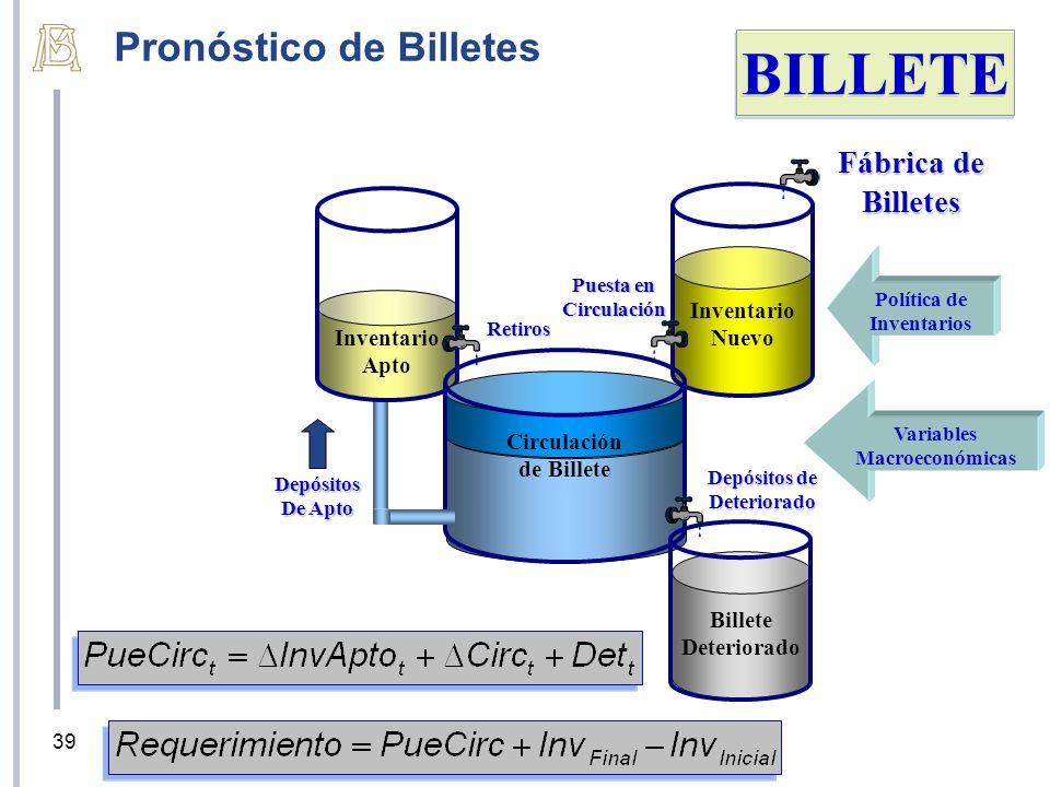 BILLETE Pronóstico de Billetes Fábrica de Billetes Inventario Nuevo
