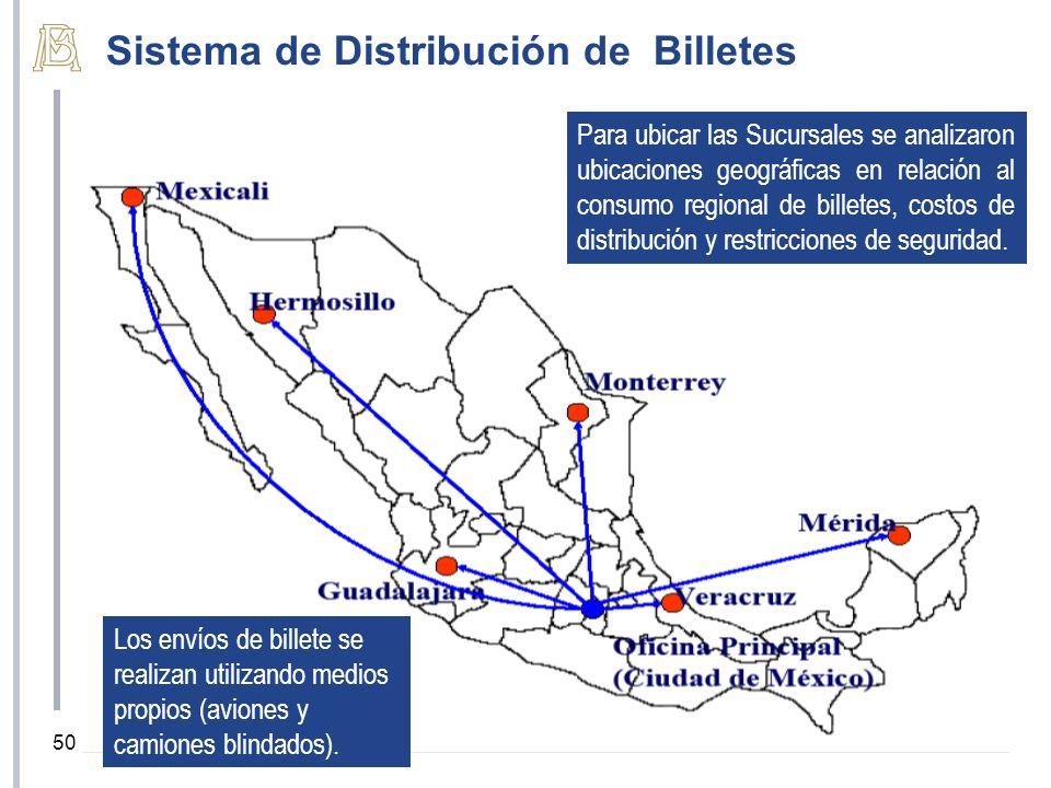 Sistema de Distribución de Billetes