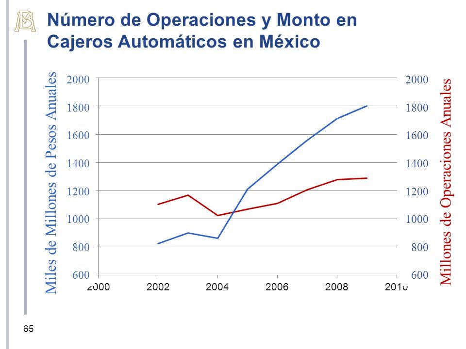 Número de Operaciones y Monto en Cajeros Automáticos en México