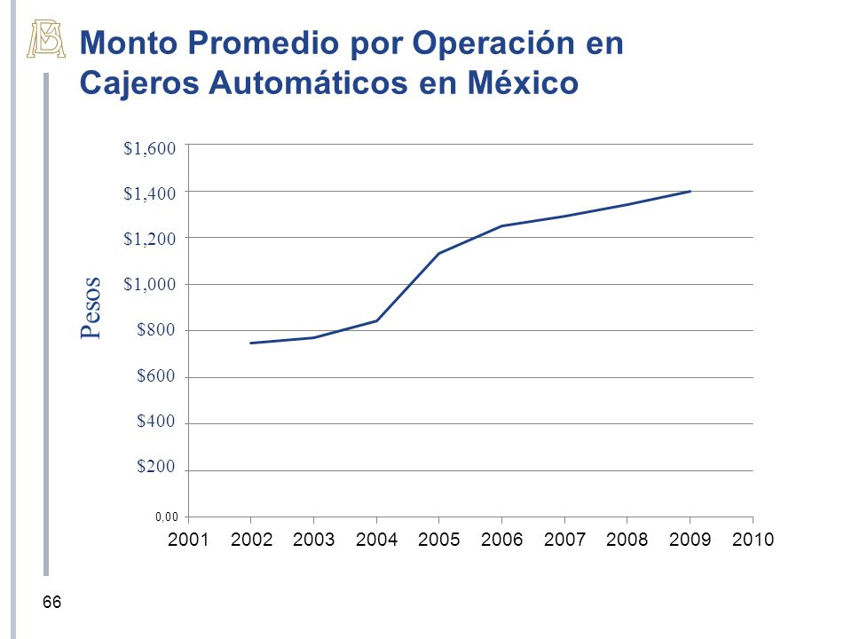 Monto Promedio por Operación en Cajeros Automáticos en México