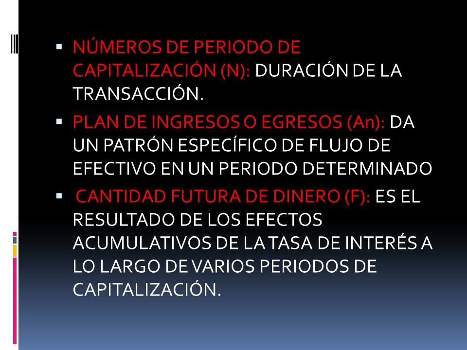 NÚMEROS DE PERIODO DE CAPITALIZACIÓN (N): DURACIÓN DE LA TRANSACCIÓN.