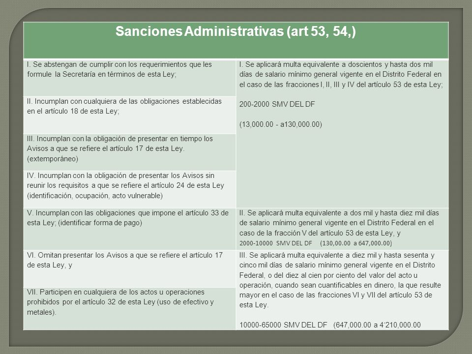 Sanciones Administrativas (art 53, 54,)