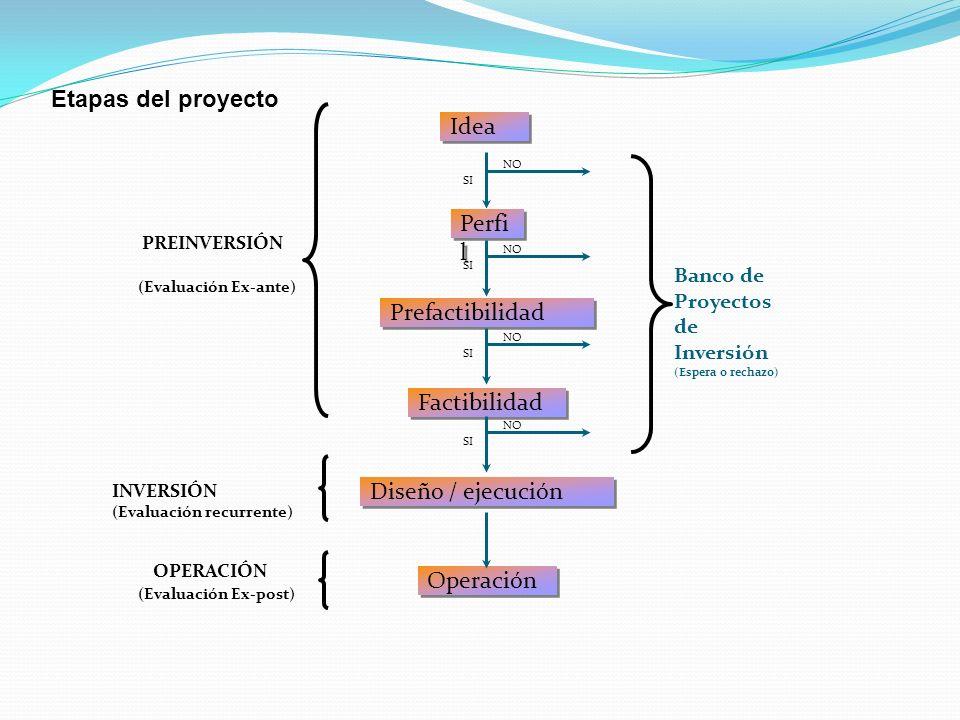 Etapas del proyecto Idea Perfil Prefactibilidad Factibilidad