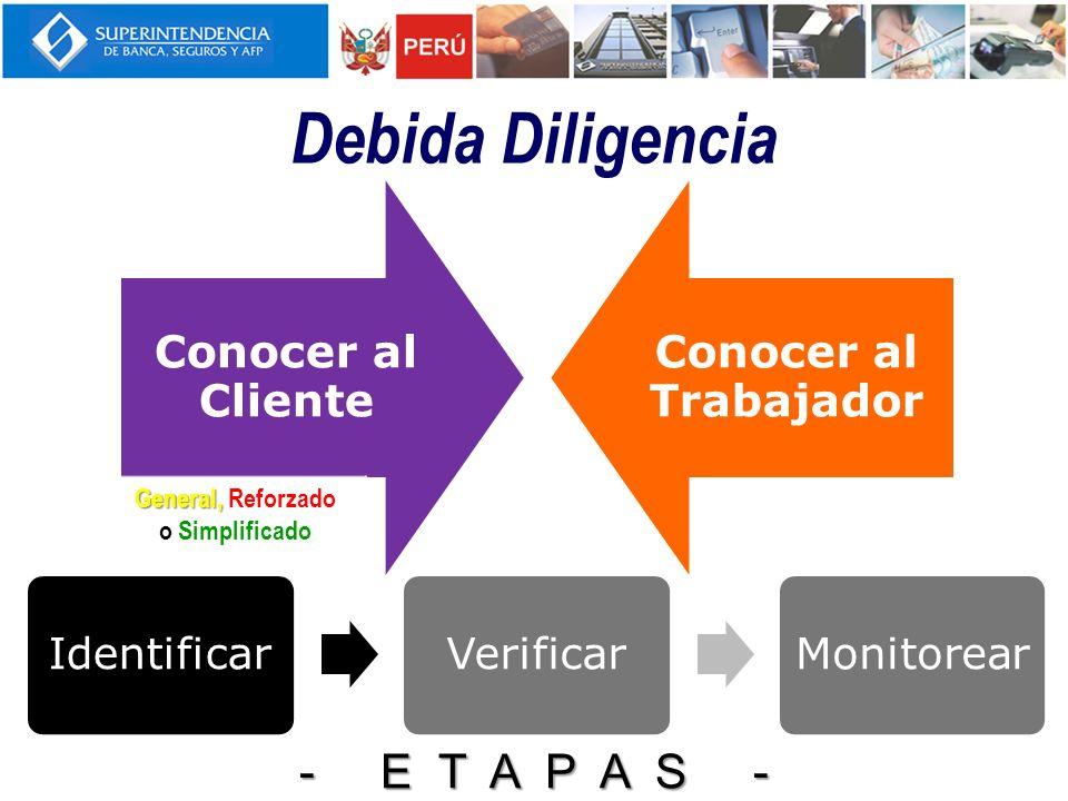 Debida Diligencia - E T A P A S - Identificar Verificar Monitorear