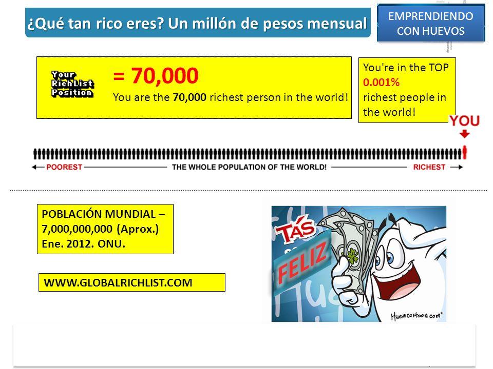 ¿Qué tan rico eres Un millón de pesos mensual