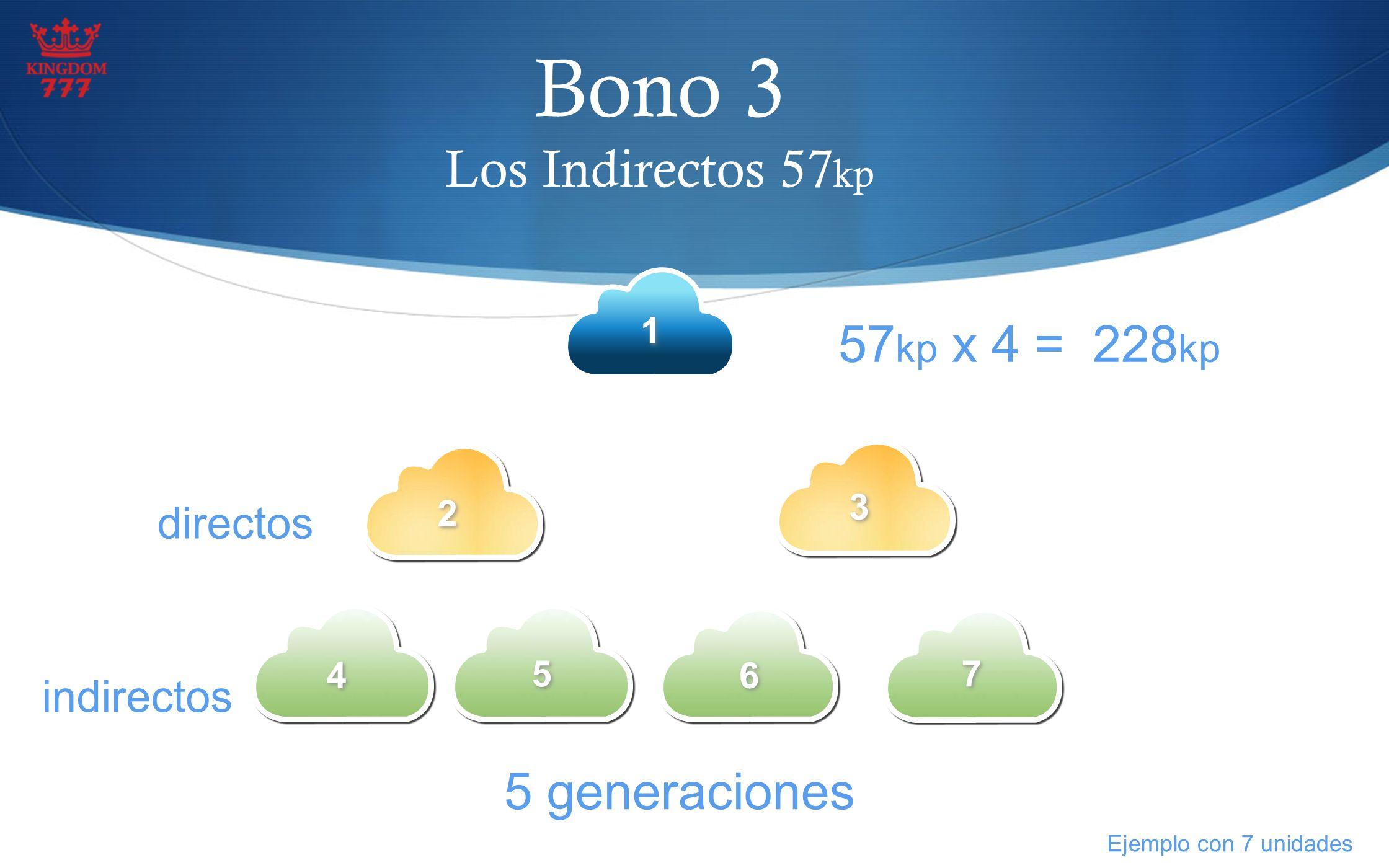Bono 3 Los Indirectos 57kp 57kp x 4 = 228kp 5 generaciones Directos