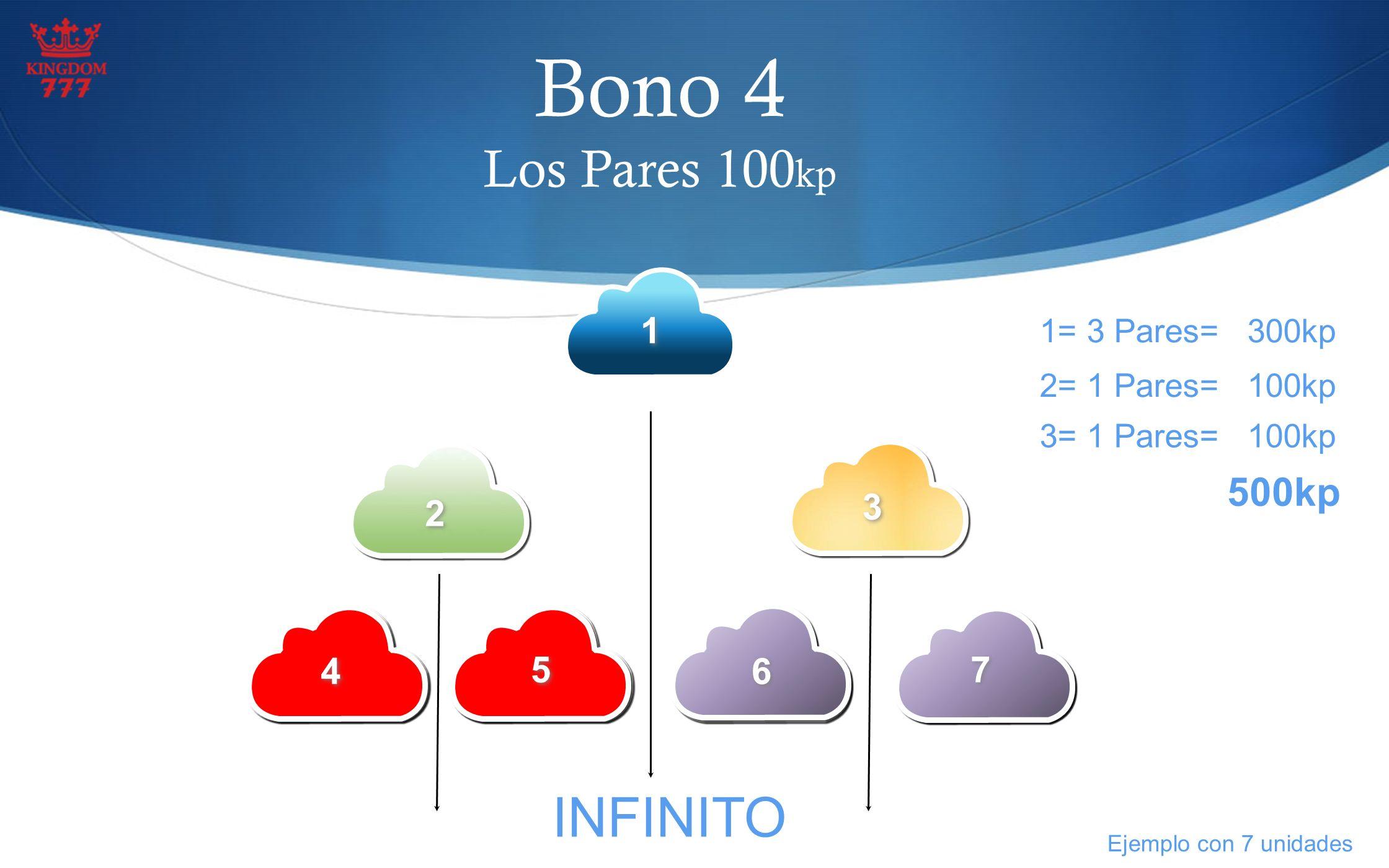 Bono 4 Los Pares 100kp INFINITO 500kp 1 3 2 4 5 6 7 1= 3 Pares= 300kp