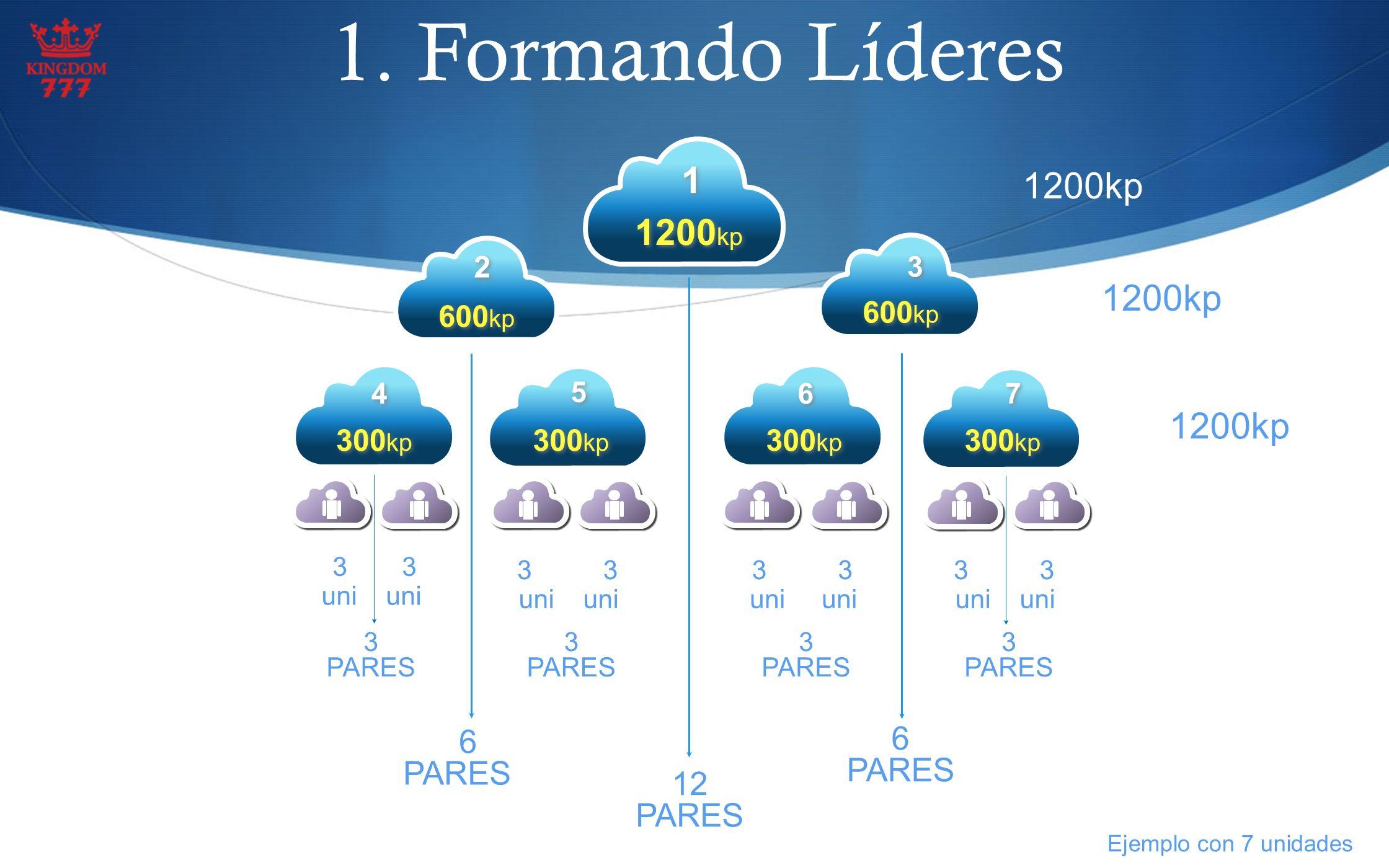 1. Formando Líderes 1 1200kp 1200kp 1200kp 1200kp 6 6 PARES PARESS 12