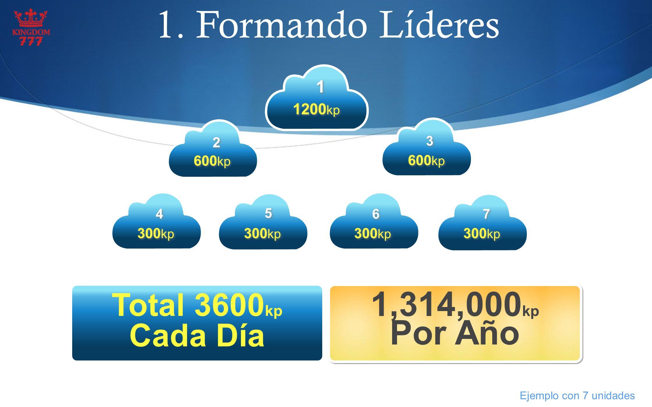 1. Formando Líderes 1,314,000kp Por Año Total 3600kp Cada Día 1 1200kp