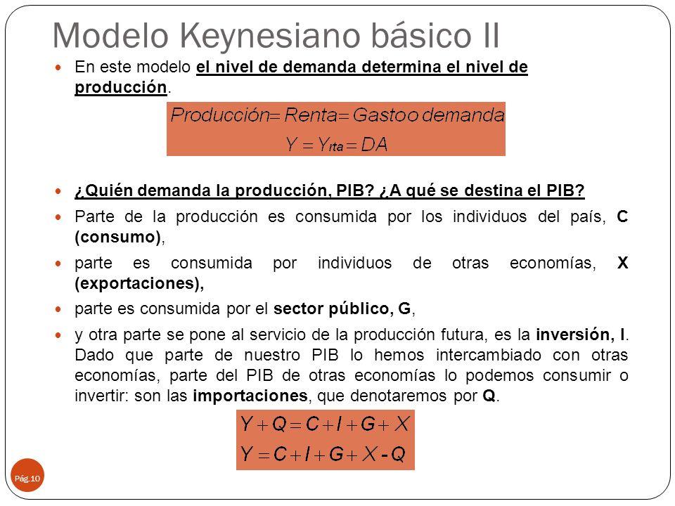 Modelo Keynesiano básico II
