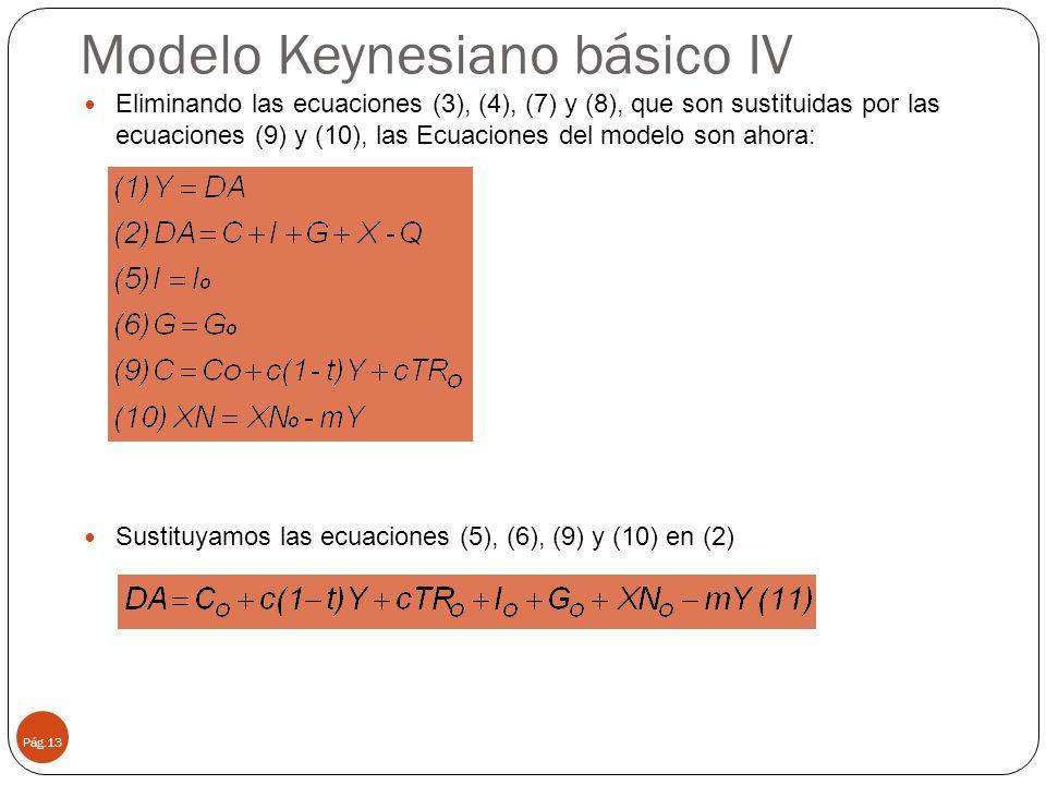 Modelo Keynesiano básico IV